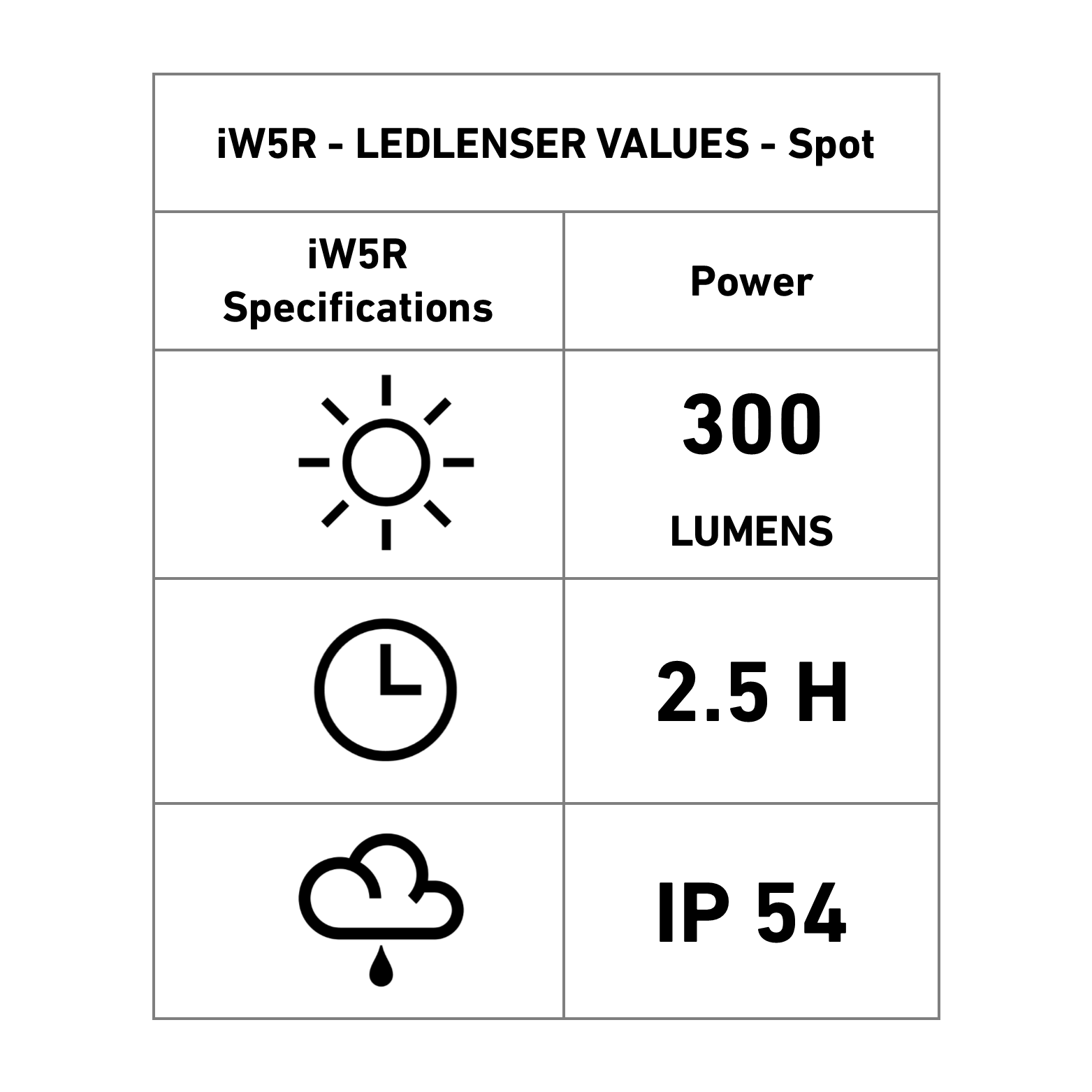 iW5R Specification data sheet
